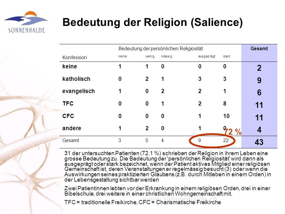 Bedeutung der Religion (Salience)