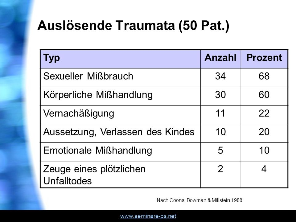 Auslösende Traumata (50 Pat.)