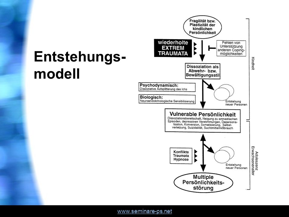 Entstehungs- modell