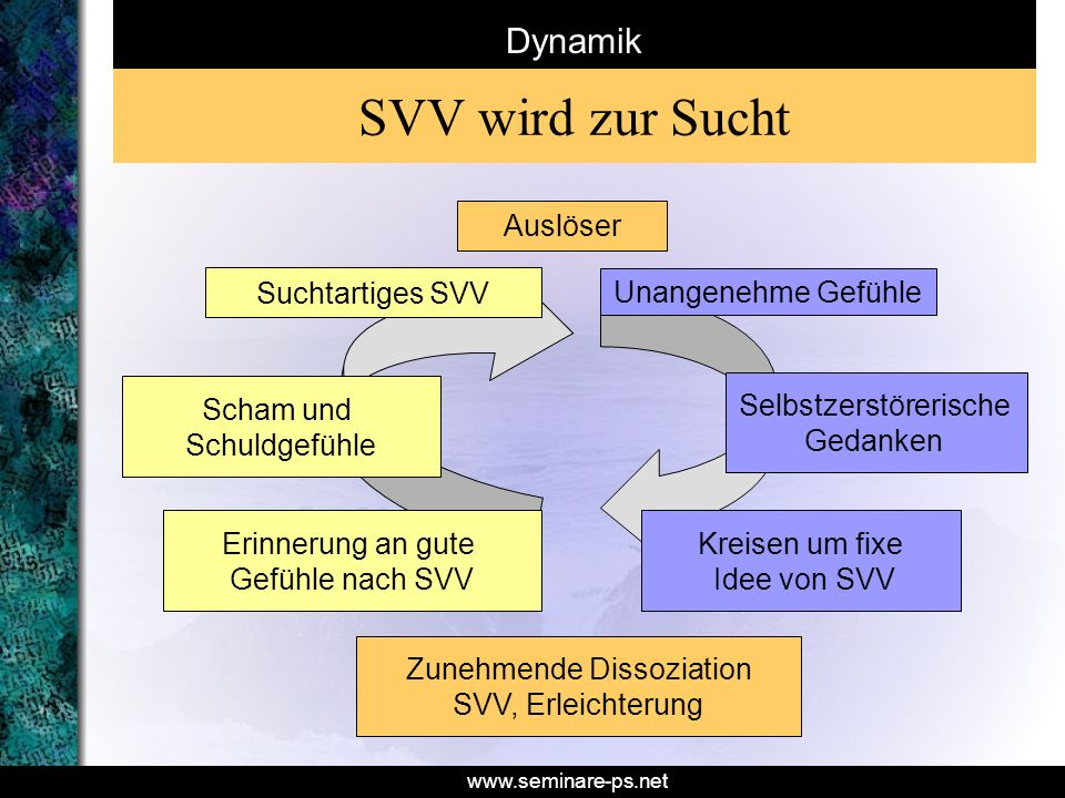 SVV wird zur Sucht Dynamik Auslöser Suchtartiges SVV