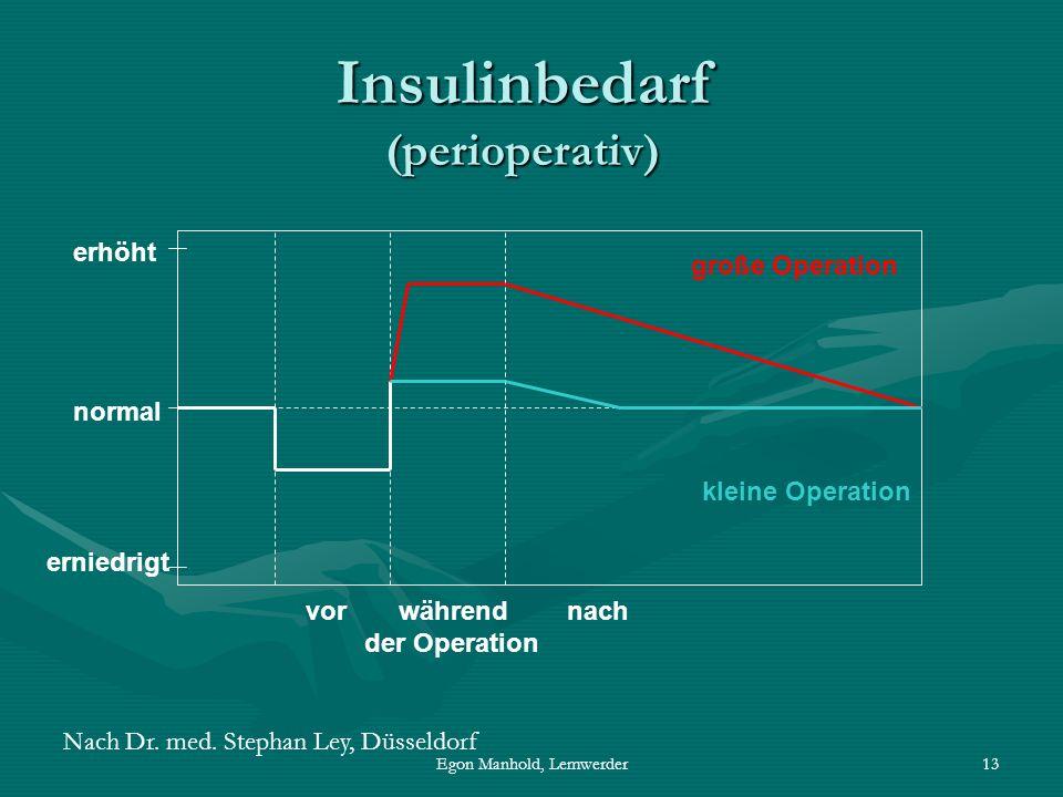 Insulinbedarf (perioperativ)