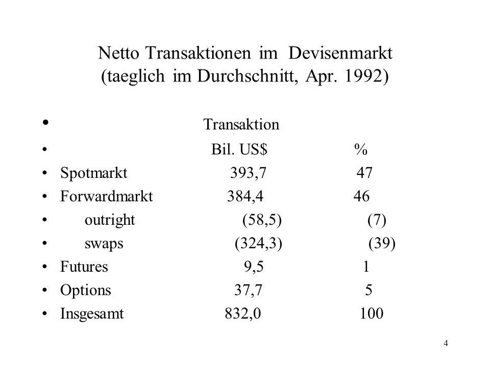 Netto Transaktionen im Devisenmarkt (taeglich im Durchschnitt, Apr