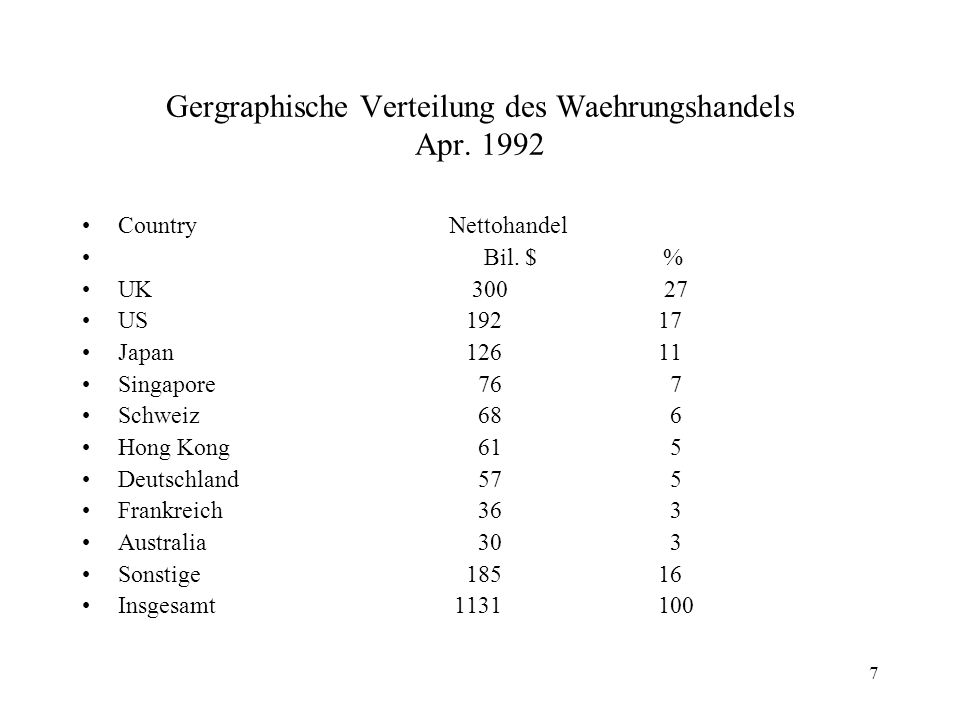 Gergraphische Verteilung des Waehrungshandels Apr. 1992