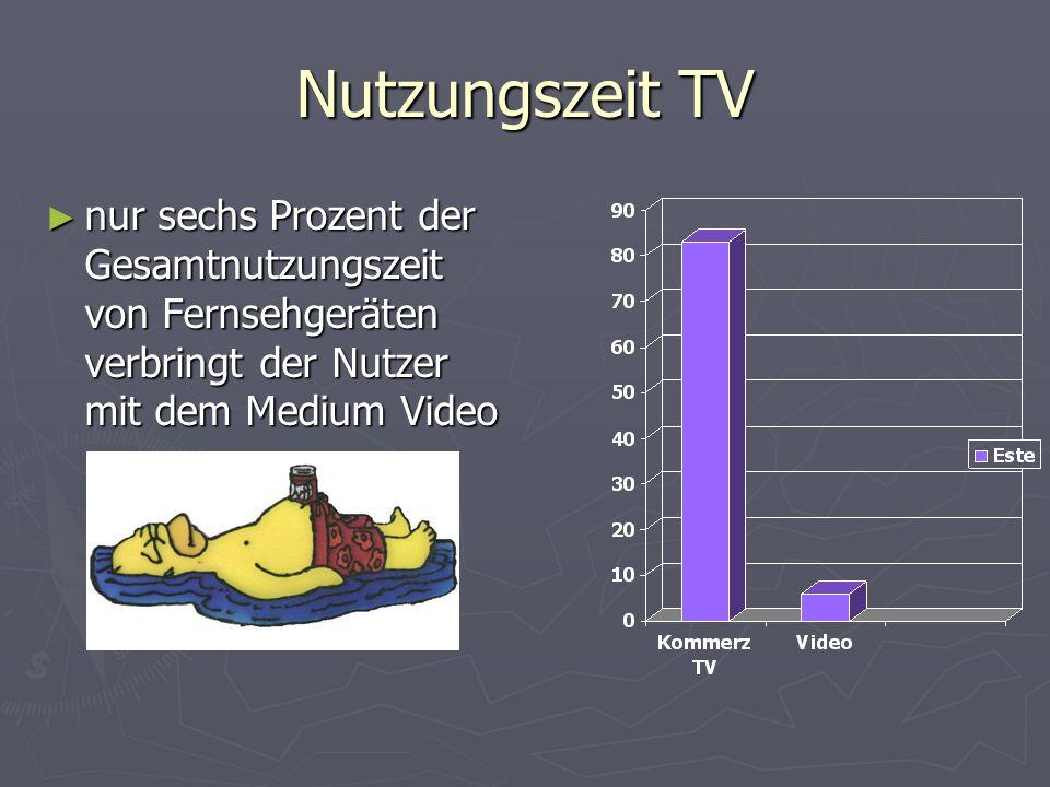 Nutzungszeit TV nur sechs Prozent der Gesamtnutzungszeit von Fernsehgeräten verbringt der Nutzer mit dem Medium Video.