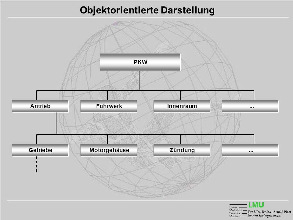Objektorientierte Darstellung