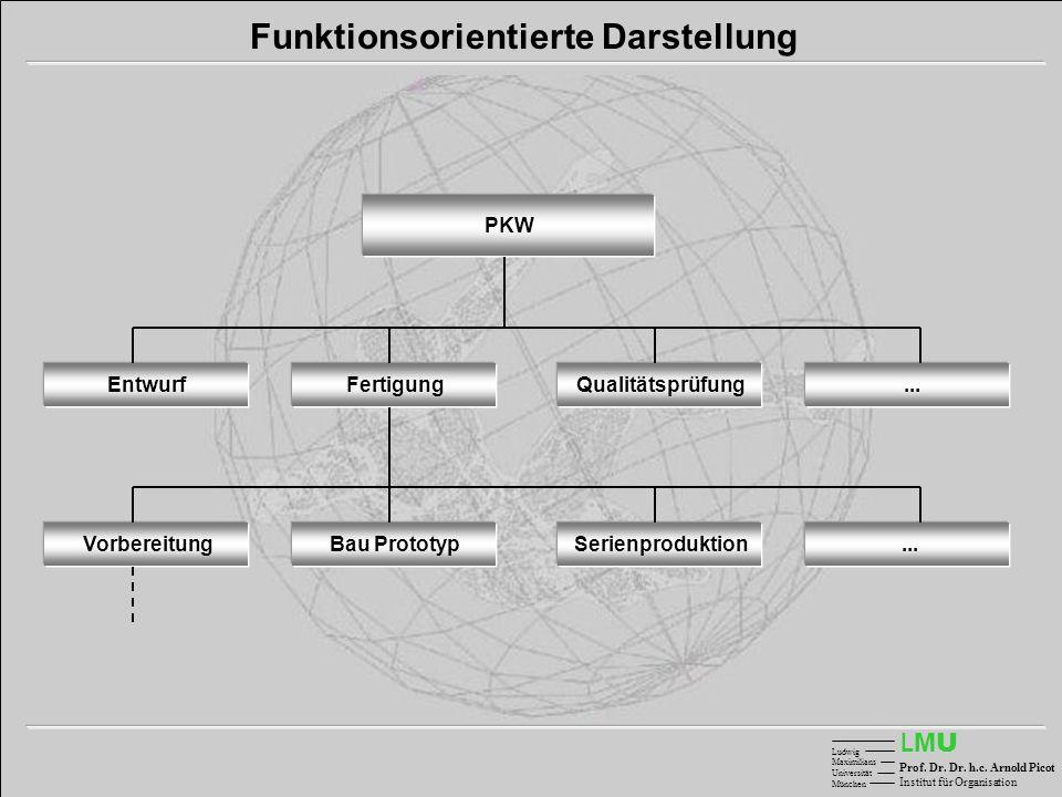 Funktionsorientierte Darstellung