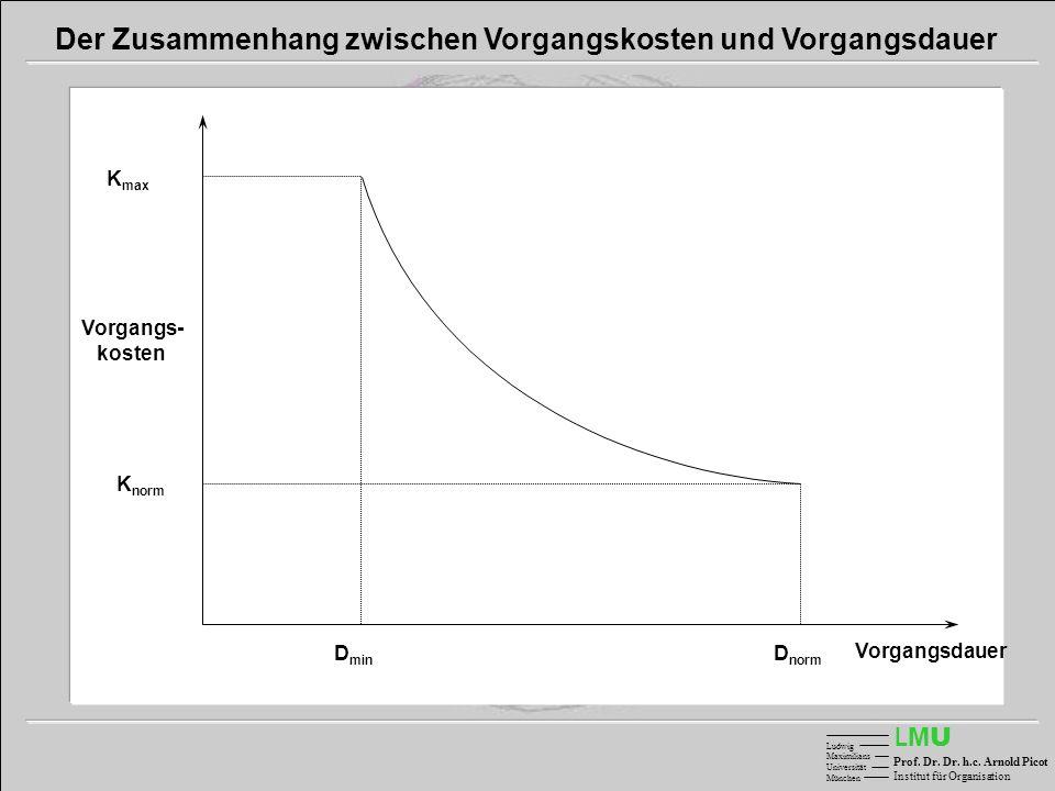 Der Zusammenhang zwischen Vorgangskosten und Vorgangsdauer