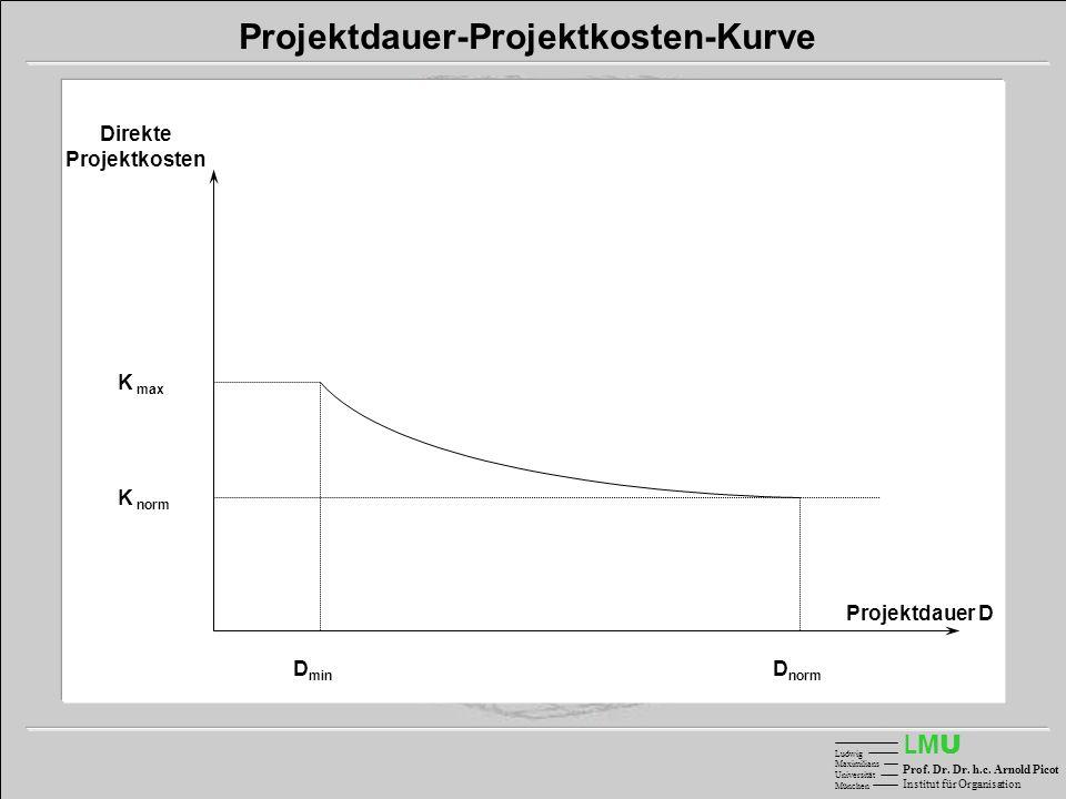 Projektdauer-Projektkosten-Kurve