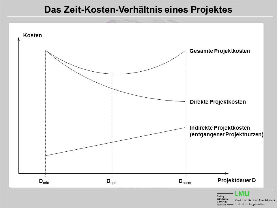 Gesamte Projektkosten