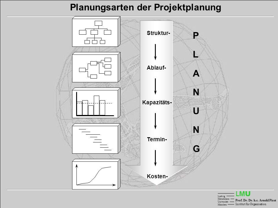 Planungsarten der Projektplanung