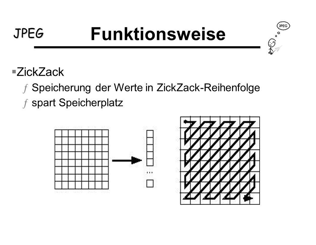 Funktionsweise ZickZack Speicherung der Werte in ZickZack-Reihenfolge