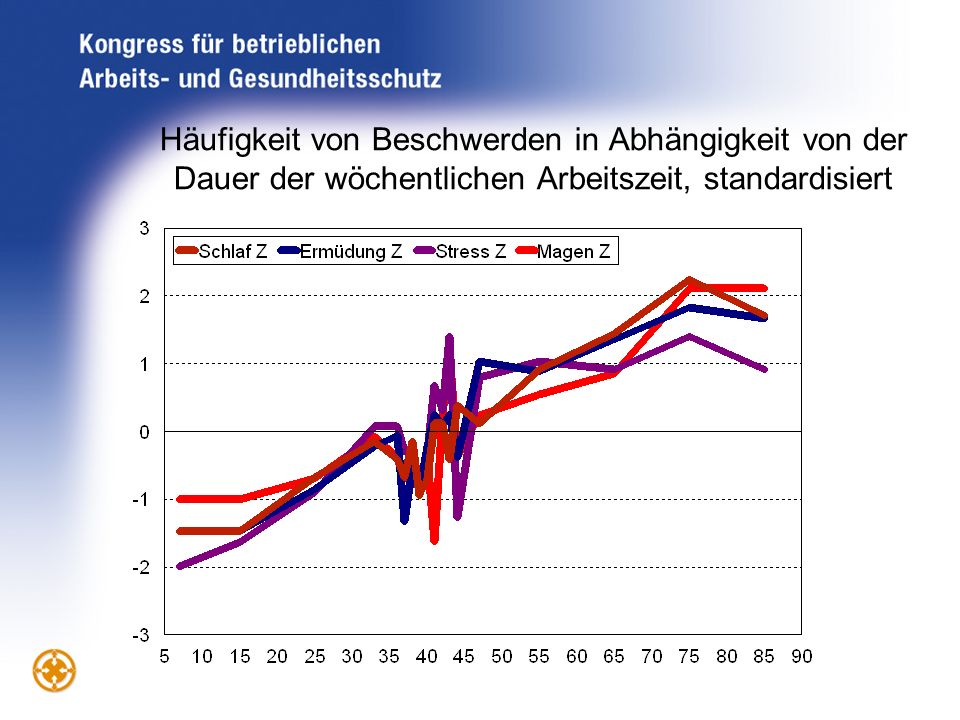 Häufigkeit von Beschwerden in Abhängigkeit von der Dauer der wöchentlichen Arbeitszeit, standardisiert