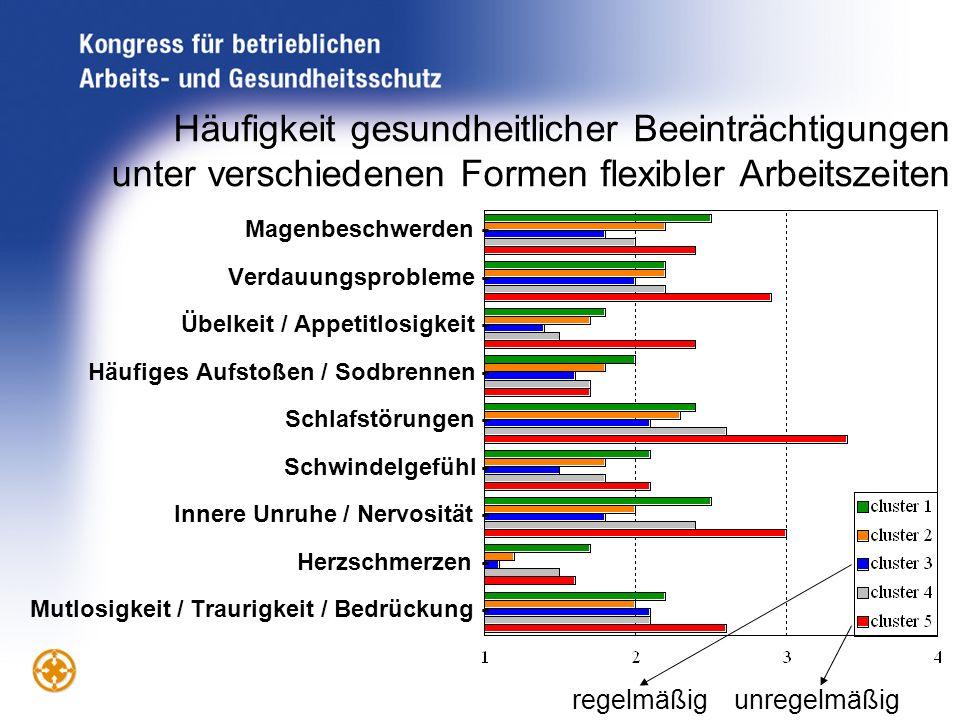 Häufigkeit gesundheitlicher Beeinträchtigungen unter verschiedenen Formen flexibler Arbeitszeiten