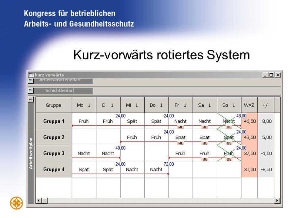 Kurz-vorwärts rotiertes System