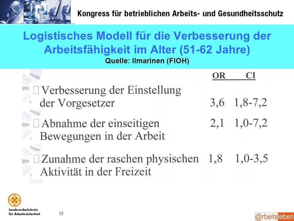 Logistisches Modell für die Verbesserung der Arbeitsfähigkeit im Alter (51-62 Jahre) Quelle: Ilmarinen (FIOH)