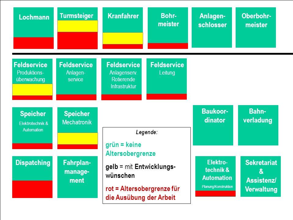 Fahrplan-manage-ment Sekretariat & Assistenz/Verwaltung