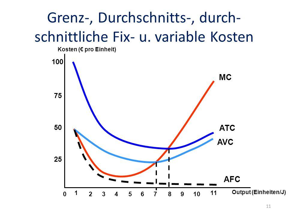 Grenz-, Durchschnitts-, durch-schnittliche Fix- u. variable Kosten