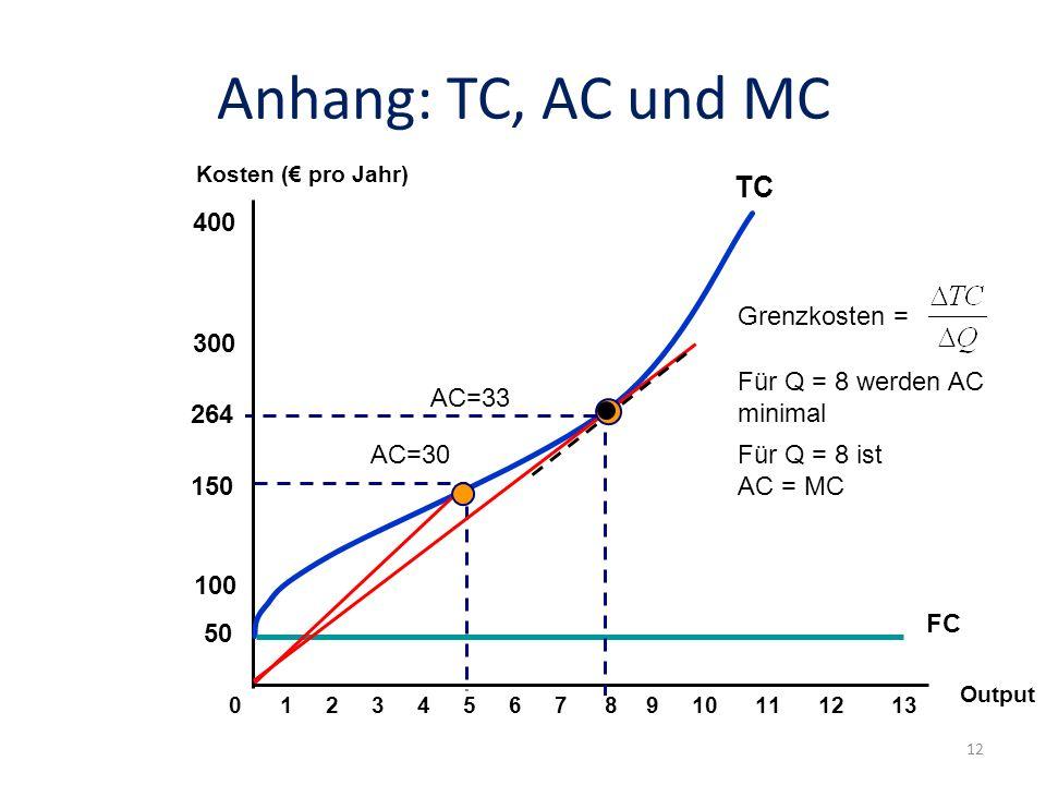 Anhang: TC, AC und MC TC 400 Grenzkosten = 300 Für Q = 8 werden AC