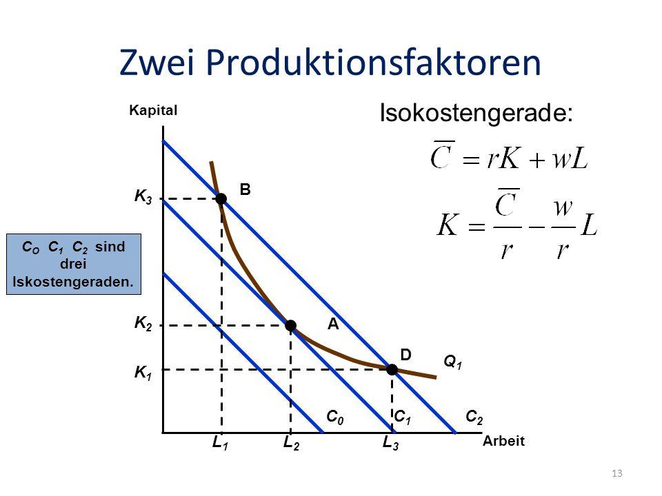 Zwei Produktionsfaktoren