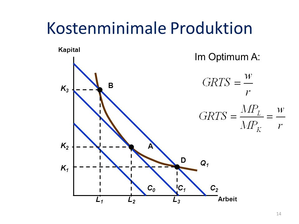 Kostenminimale Produktion
