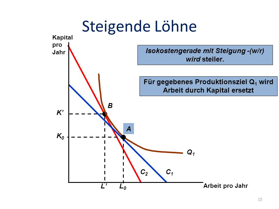 Steigende Löhne Isokostengerade mit Steigung -(w/r) wird steiler.
