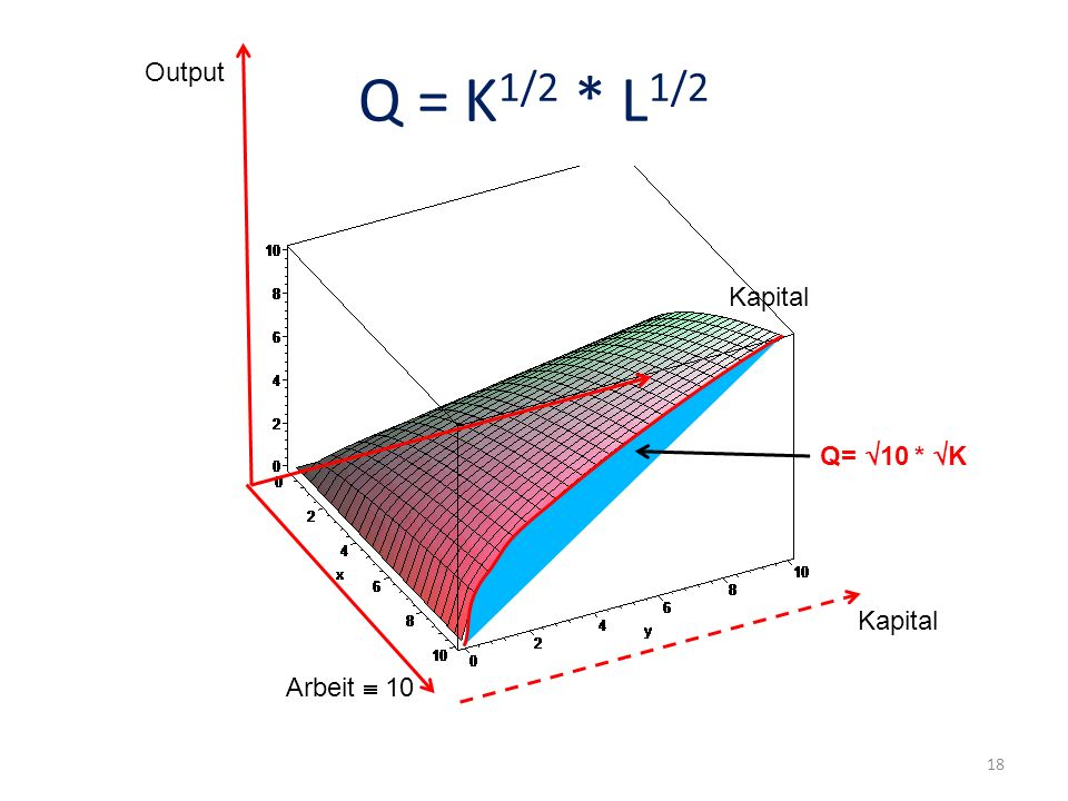 Q = K1/2 * L1/2 Output Output Kapital Q=10 * K Kapital Arbeit  10