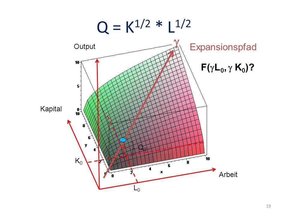 Q = K1/2 * L1/2 g Expansionspfad F(gL0, g K0) Output Kapital Q0 K0