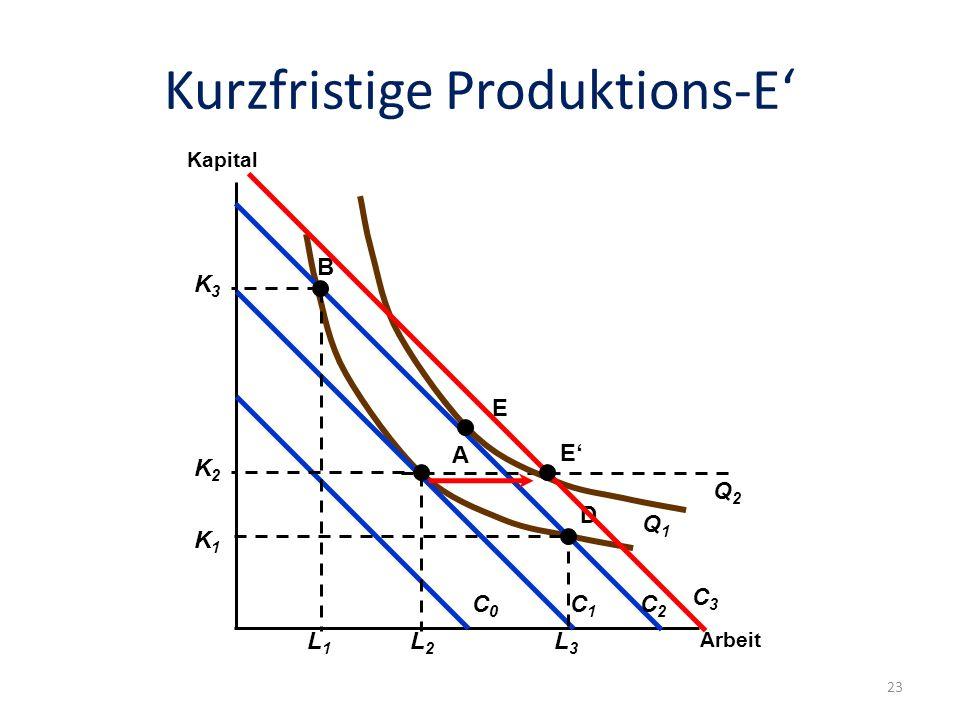 Kurzfristige Produktions-E'