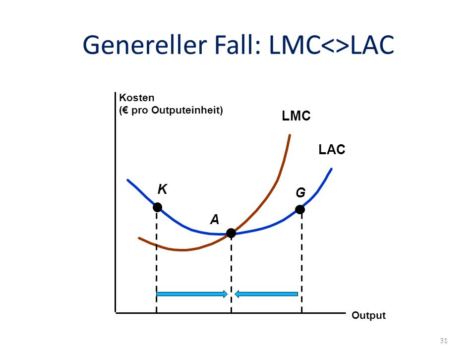 Genereller Fall: LMC<>LAC