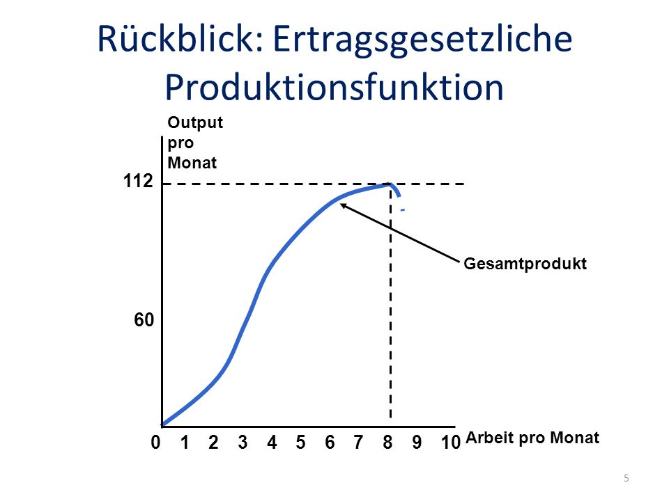 Rückblick: Ertragsgesetzliche Produktionsfunktion