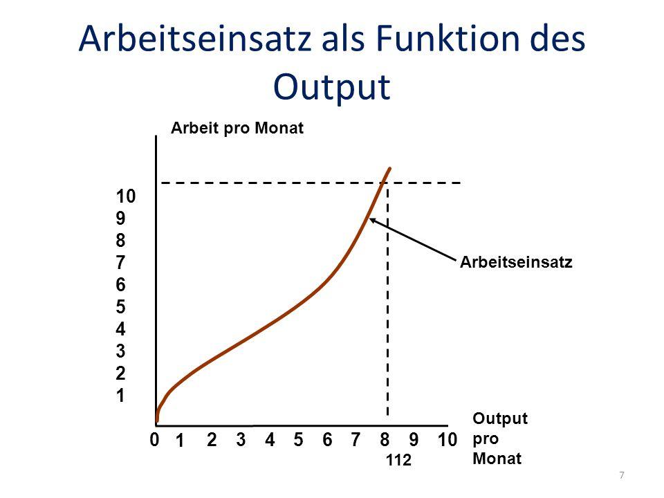 Arbeitseinsatz als Funktion des Output