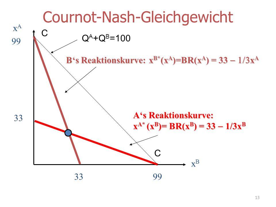Cournot-Nash-Gleichgewicht