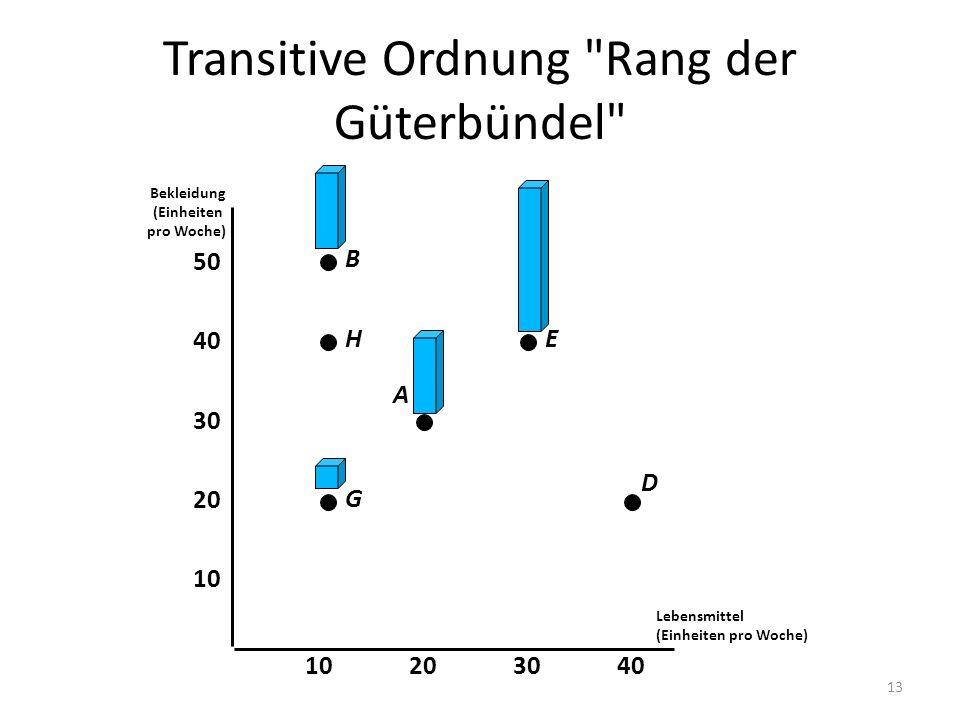 Transitive Ordnung Rang der Güterbündel