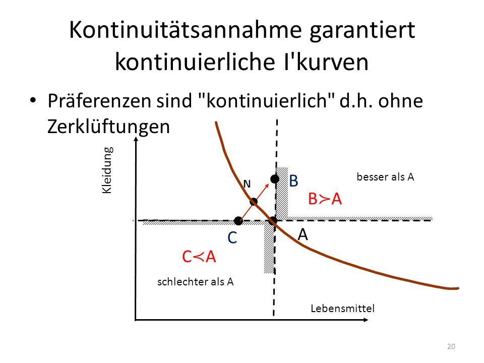Kontinuitätsannahme garantiert kontinuierliche I kurven