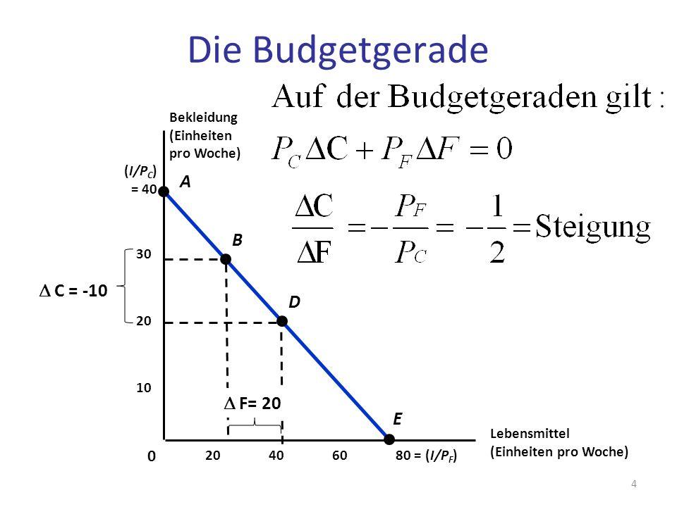 Die Budgetgerade A B D C = -10 D D F= 20 E Bekleidung (Einheiten