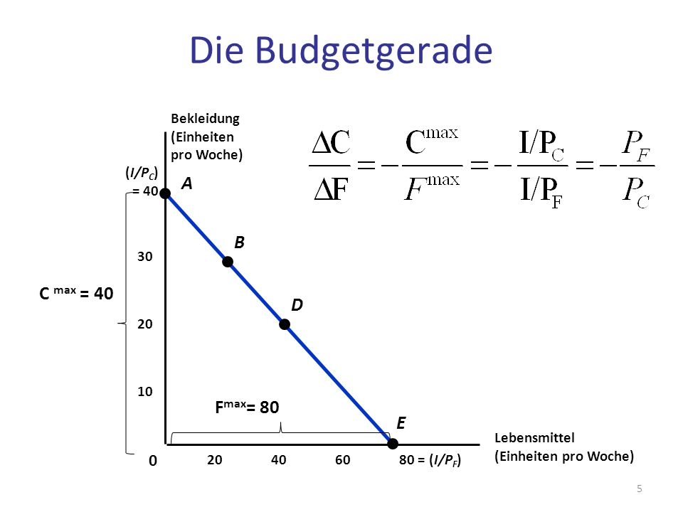 Die Budgetgerade A B C max = 40 D Fmax= 80 E Bekleidung (Einheiten