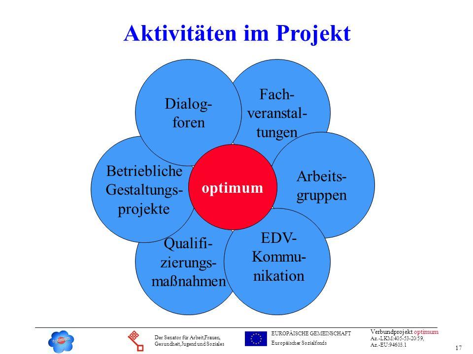 Aktivitäten im Projekt