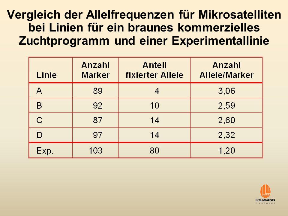 Vergleich der Allelfrequenzen für Mikrosatelliten bei Linien für ein braunes kommerzielles Zuchtprogramm und einer Experimentallinie