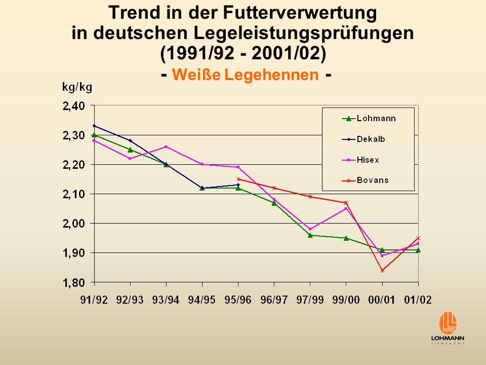 Trend in der Futterverwertung in deutschen Legeleistungsprüfungen (1991/92 - 2001/02) - Weiße Legehennen -