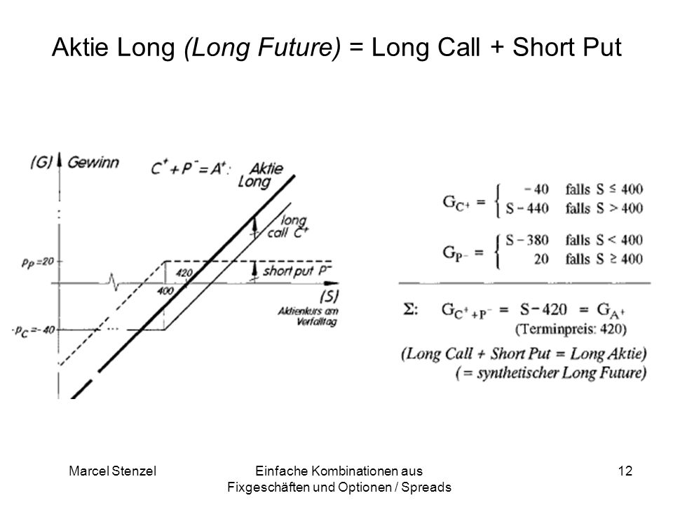Aktie Long (Long Future) = Long Call + Short Put