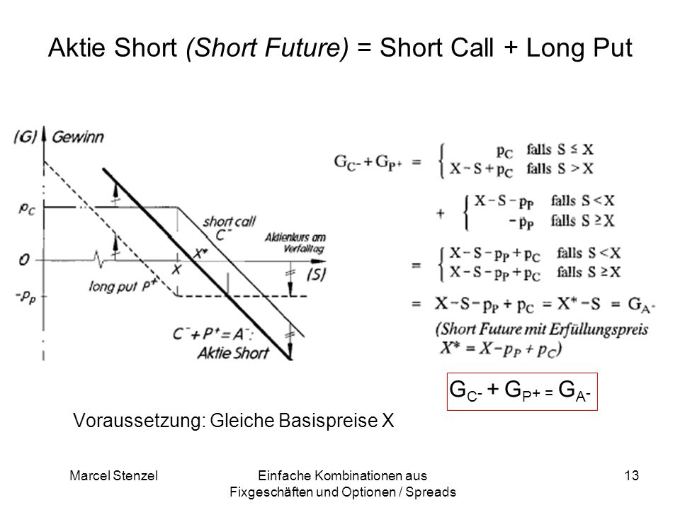 Aktie Short (Short Future) = Short Call + Long Put