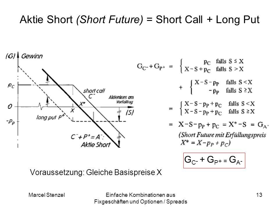 Aktie Short (Short Future) = Short Call + Long Put