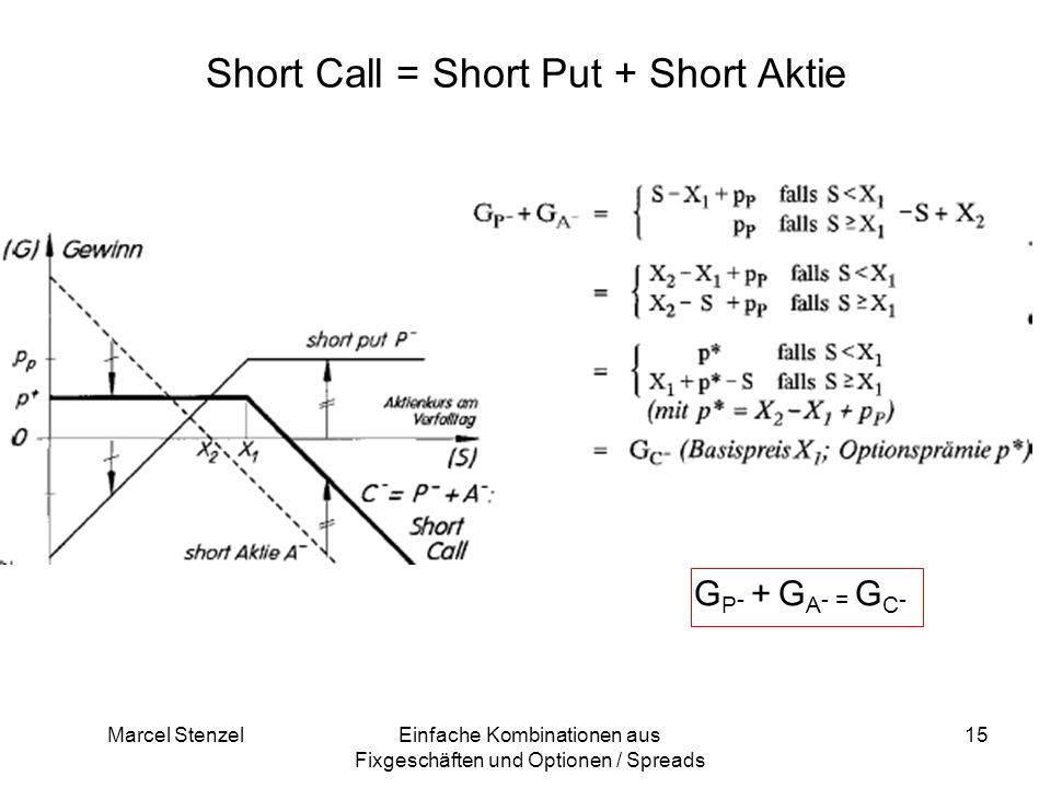 Short Call = Short Put + Short Aktie