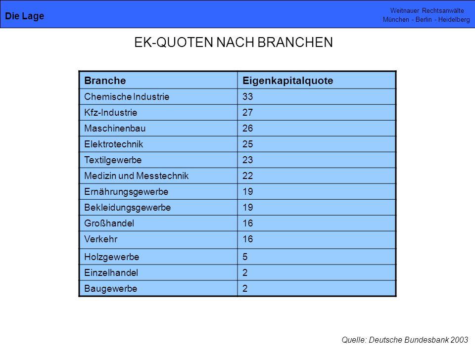 EK-QUOTEN NACH BRANCHEN