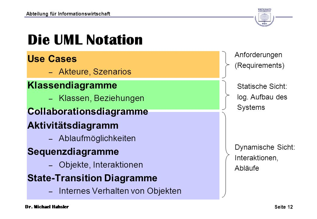 Die UML Notation Use Cases Klassendiagramme Collaborationsdiagramme
