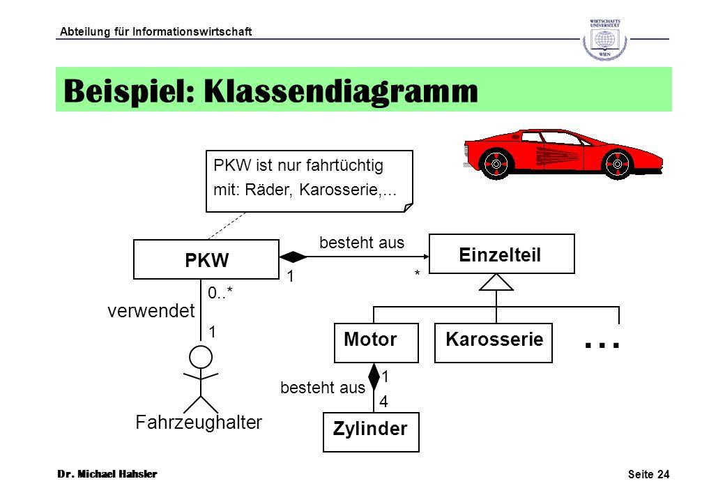 Beispiel: Klassendiagramm