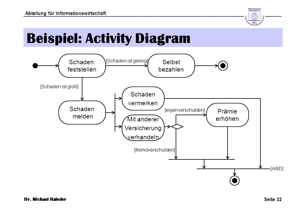 Beispiel: Activity Diagram