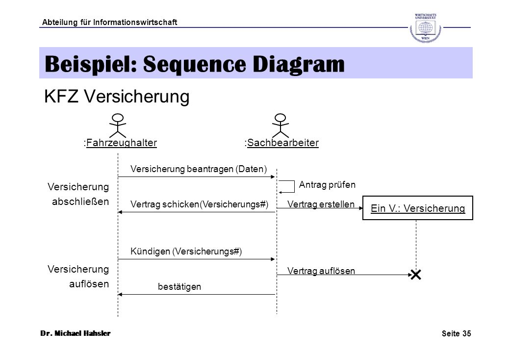 Beispiel: Sequence Diagram
