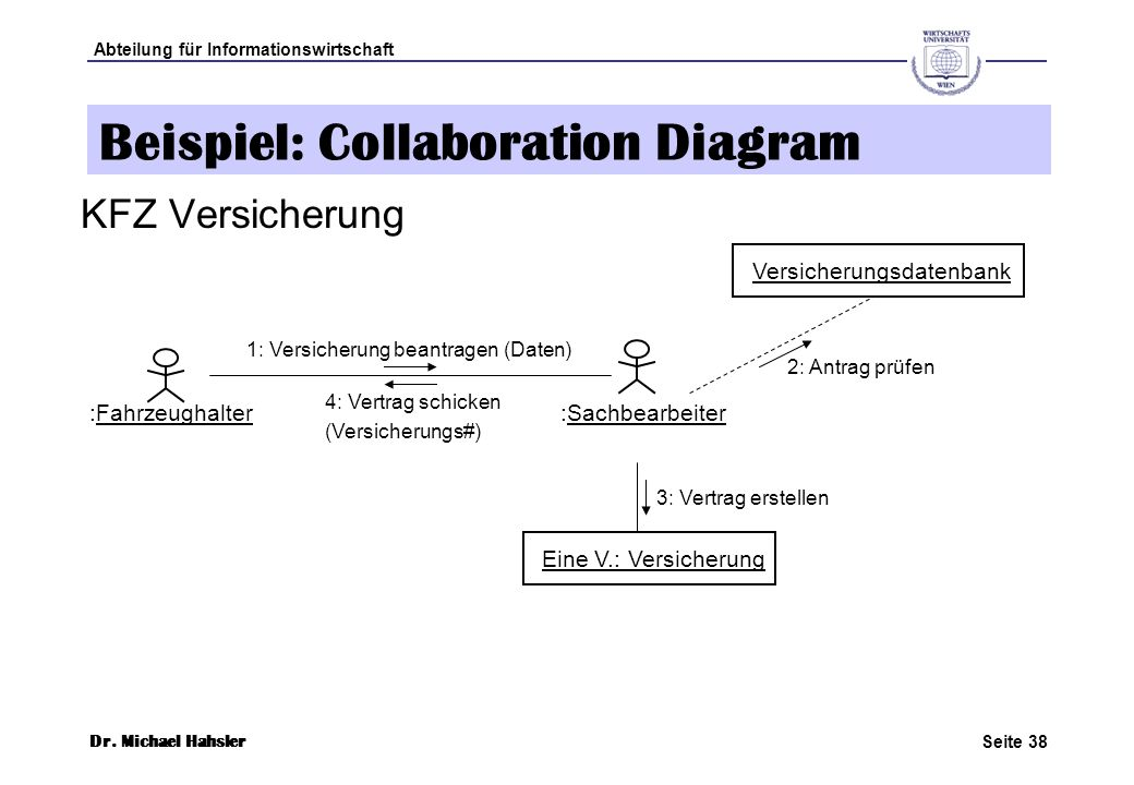 Beispiel: Collaboration Diagram