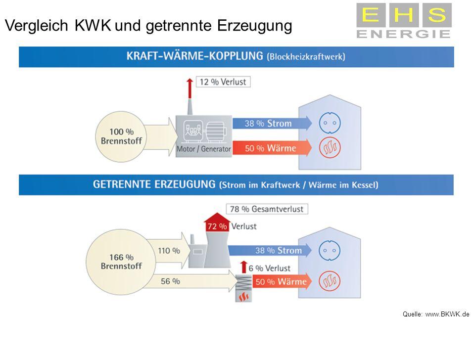 Vergleich KWK und getrennte Erzeugung